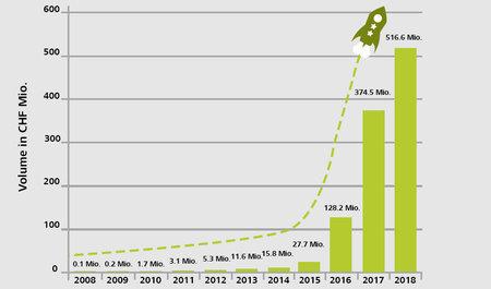 Mezzo miliardo per progetti di crowdfunding: la Svizzera in posizione di leader