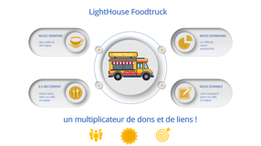 LightHouse Foodtruck