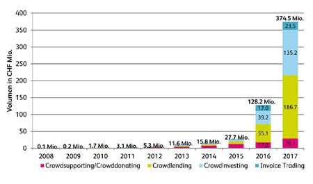 «Crowdfunding etabliert sich nachhaltig als Finanzierungsquelle»