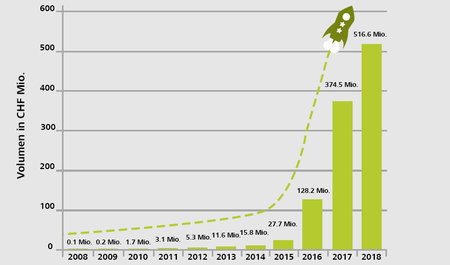 Eine halbe Milliarde für Crowdfunding-Projekte: Die Schweiz wird führend