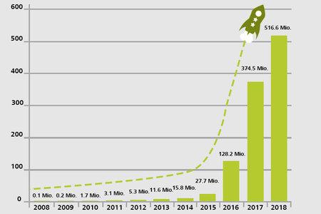 Un demi-milliard pour des projets de financement participatif: la Suisse est en tête